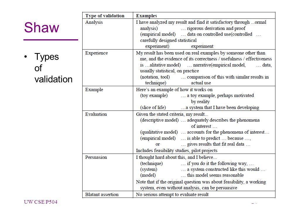 Shaw Types of validation UW CSE P50424