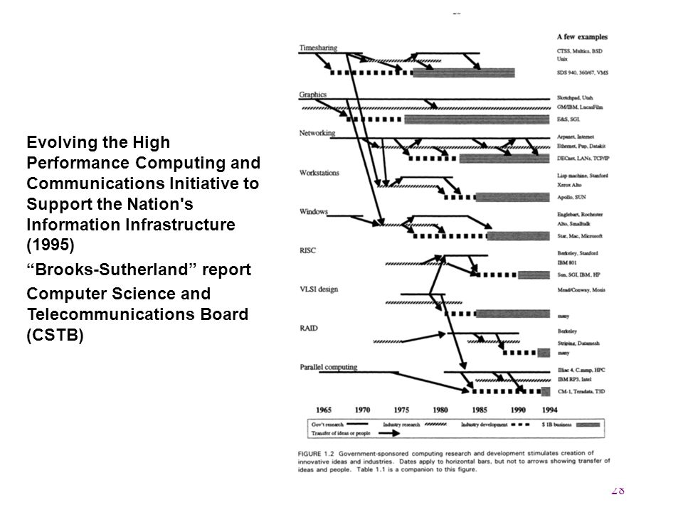 28 Evolving the High Performance Computing and Communications Initiative to Support the Nation s Information Infrastructure (1995) Brooks-Sutherland report Computer Science and Telecommunications Board (CSTB)