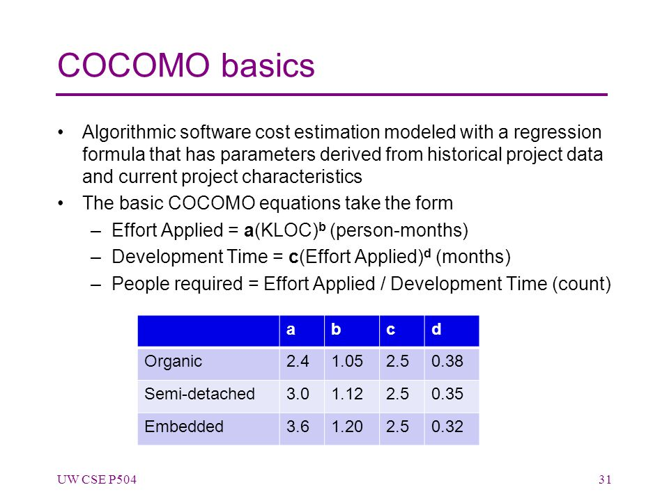 COCOMO basics Algorithmic software cost estimation modeled with a regression formula that has parameters derived from historical project data and curr