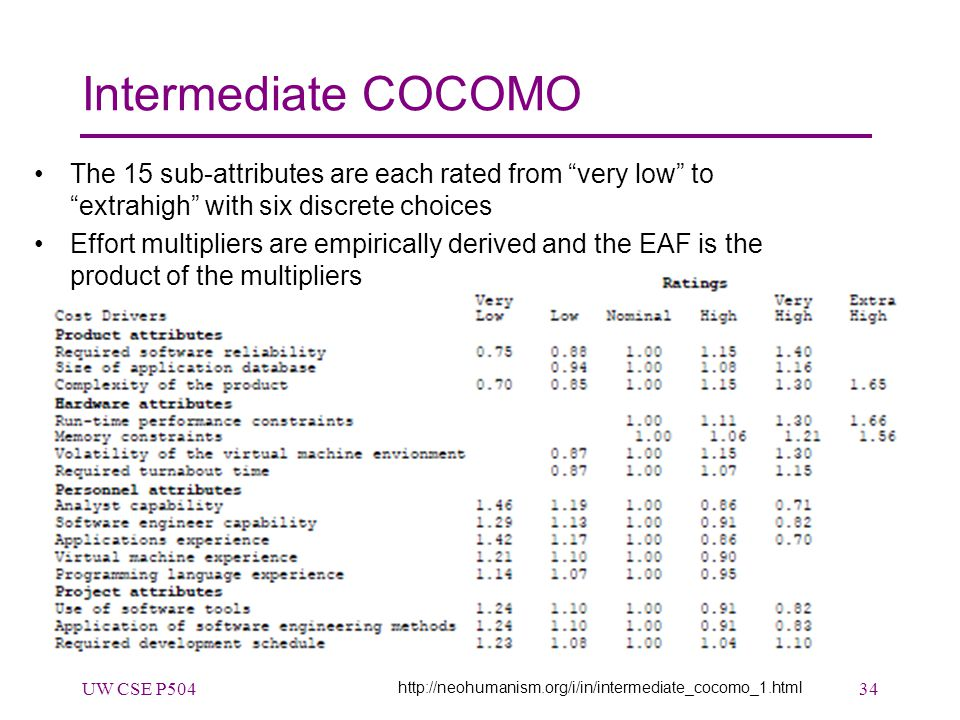 Intermediate COCOMO The 15 sub-attributes are each rated from very low to extrahigh with six discrete choices Effort multipliers are empirically derived and the EAF is the product of the multipliers UW CSE P50434 http://neohumanism.org/i/in/intermediate_cocomo_1.html
