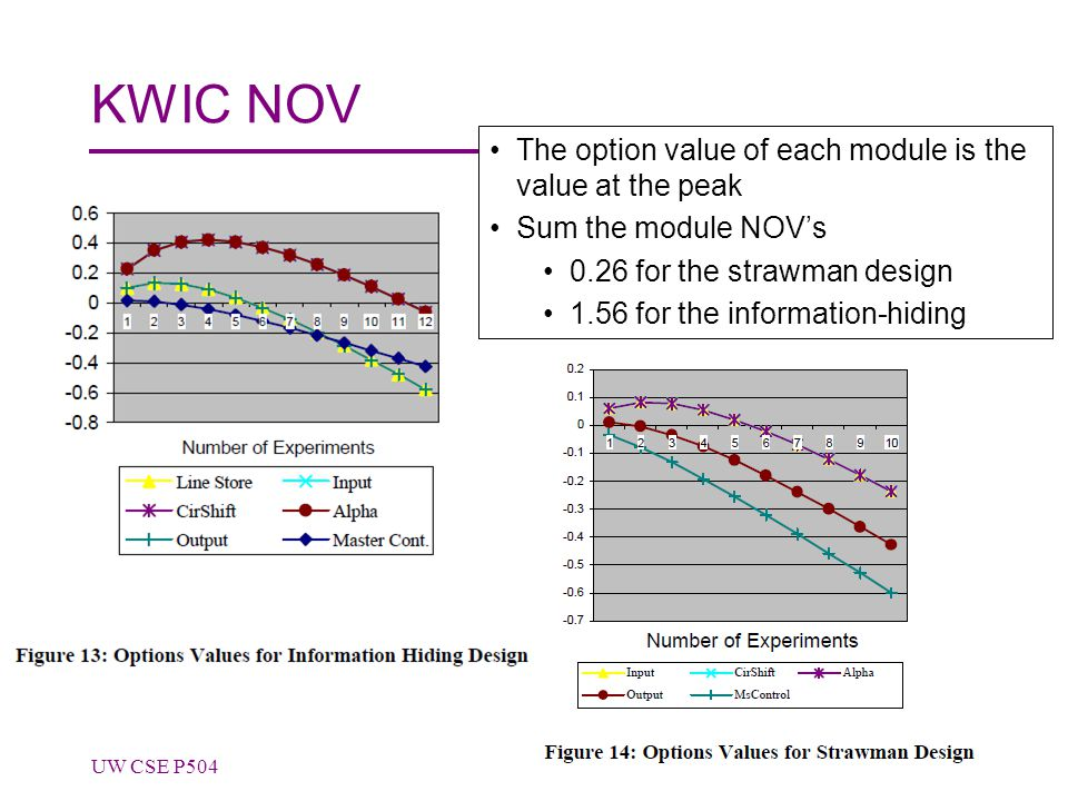 KWIC NOV UW CSE P50449 The option value of each module is the value at the peak Sum the module NOV's 0.26 for the strawman design 1.56 for the information-hiding