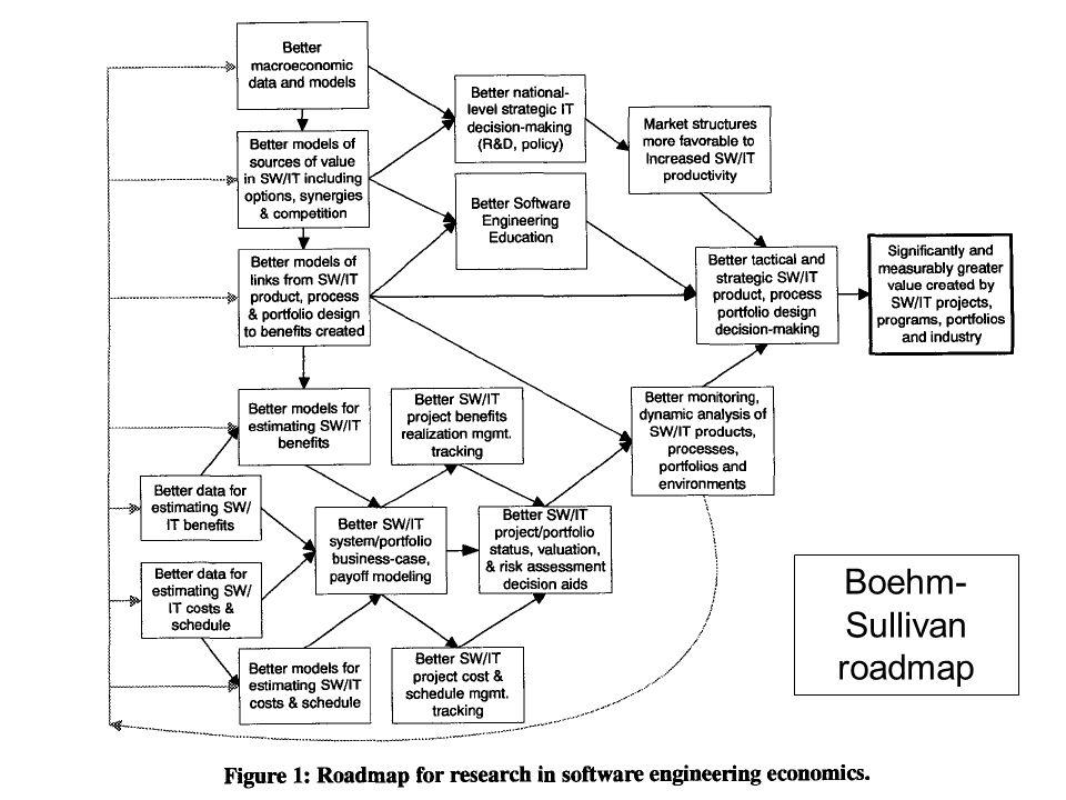 UW CSE P50451 Boehm-Sullivan roadmap