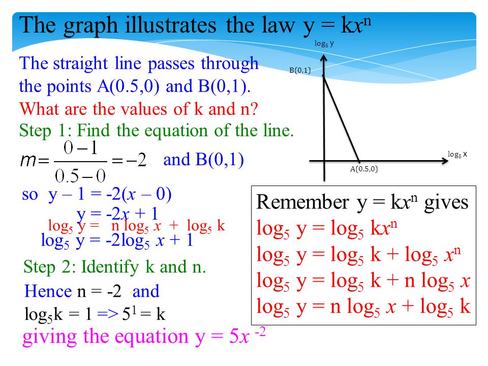 The graph illustrates the law y = kx n log 5 x log 5 y B(0,1) A(0.5,0) The straight line passes through the points A(0.5,0) and B(0,1). What are the v