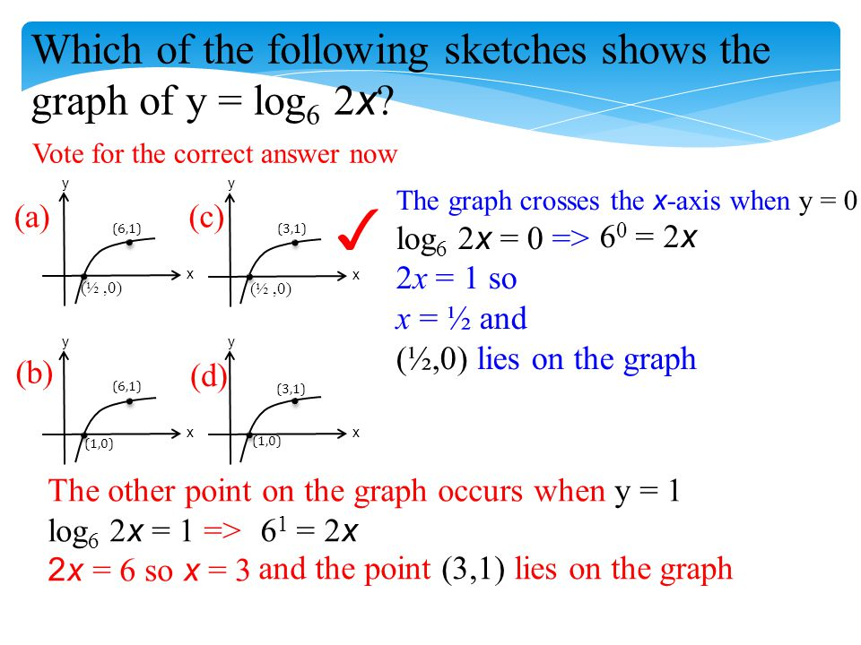 Which of the following sketches shows the graph of y = log 6 2 x ? Vote for the correct answer now x y x y x y x y (6,1) (3,1) (1,0) (½,0) (a) (b) (c)