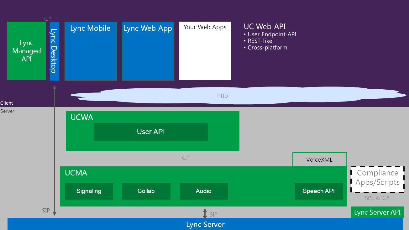 Lync Server Lync Desktop SIP Server Client Lync Managed API C# SIP UCMA VoiceXML C# Speech APICollabSignalingAudio Lync Server API Compliance Apps/Scripts SPL & C# UCWA User API http Lync MobileLync Web App Your Web Apps