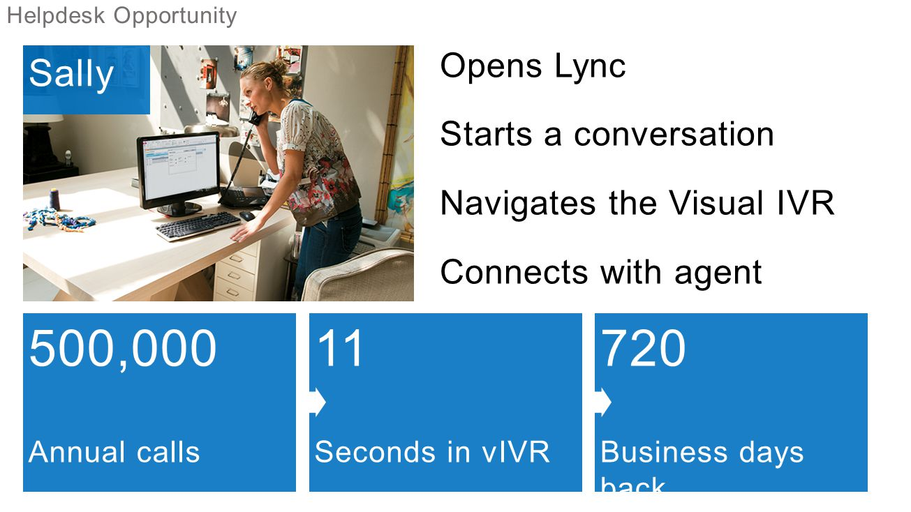 Sally Opens Lync Starts a conversation Navigates the Visual IVR Connects with agent Helpdesk Opportunity 500,000 Annual calls 11 Seconds in vIVR 720 Business days back