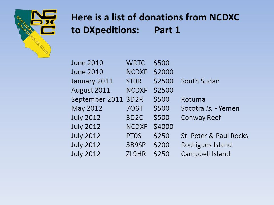 Here is a list of donations from NCDXC to DXpeditions: Part 2 May 2013 FT5ZM$1000Amsterdam Island July 2013 NCDXF$8000 August 2013K9W$250Wake Island August 2013T33A$250Banaba Island August 2013C82DX$250Mozambique August 2013XR0ZR$250Juan Fernandez Isle.