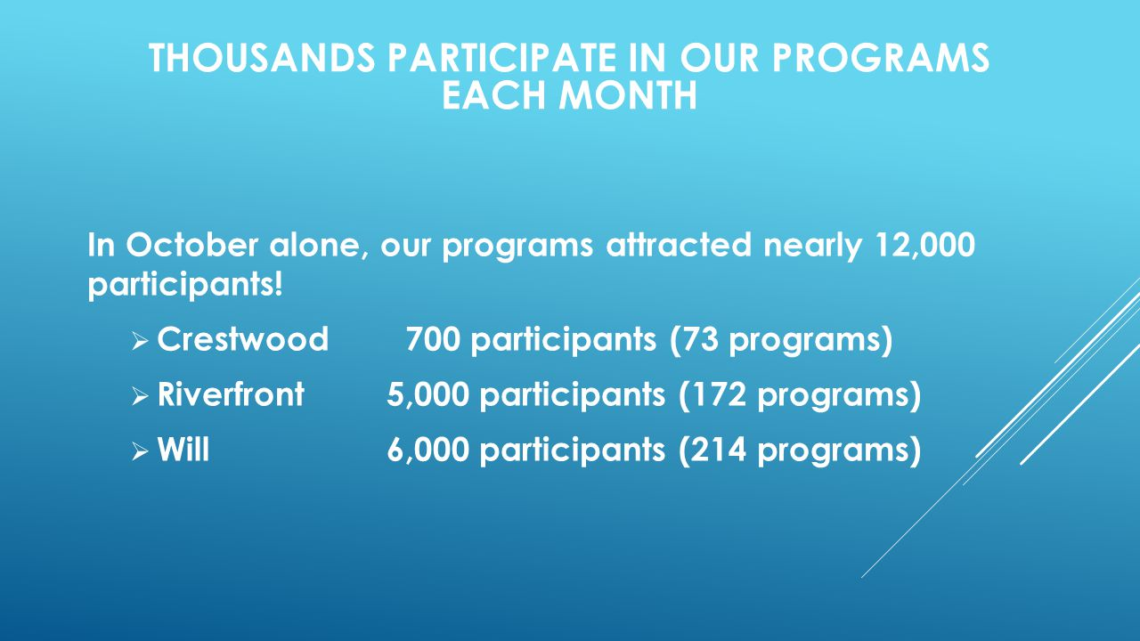 In October alone, our programs attracted nearly 12,000 participants!  Crestwood 700 participants (73 programs)  Riverfront 5,000 participants (172 p