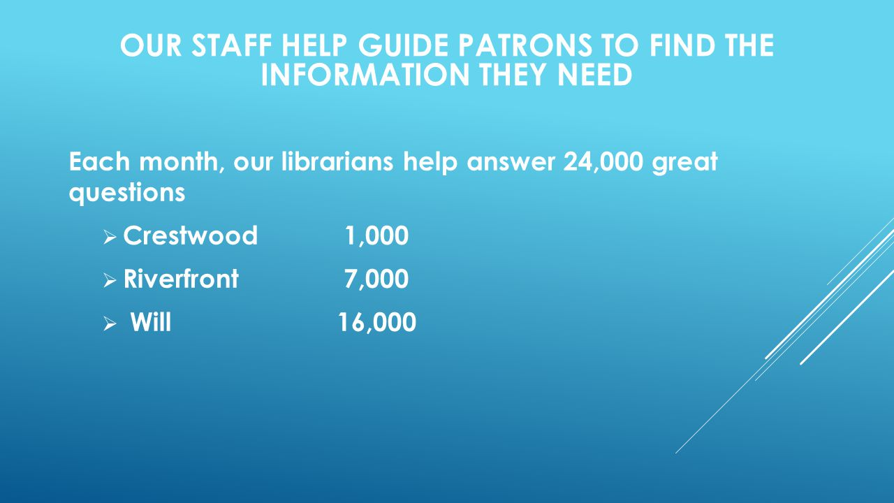 Each month, our librarians help answer 24,000 great questions  Crestwood 1,000  Riverfront 7,000  Will 16,000 OUR STAFF HELP GUIDE PATRONS TO FIND THE INFORMATION THEY NEED