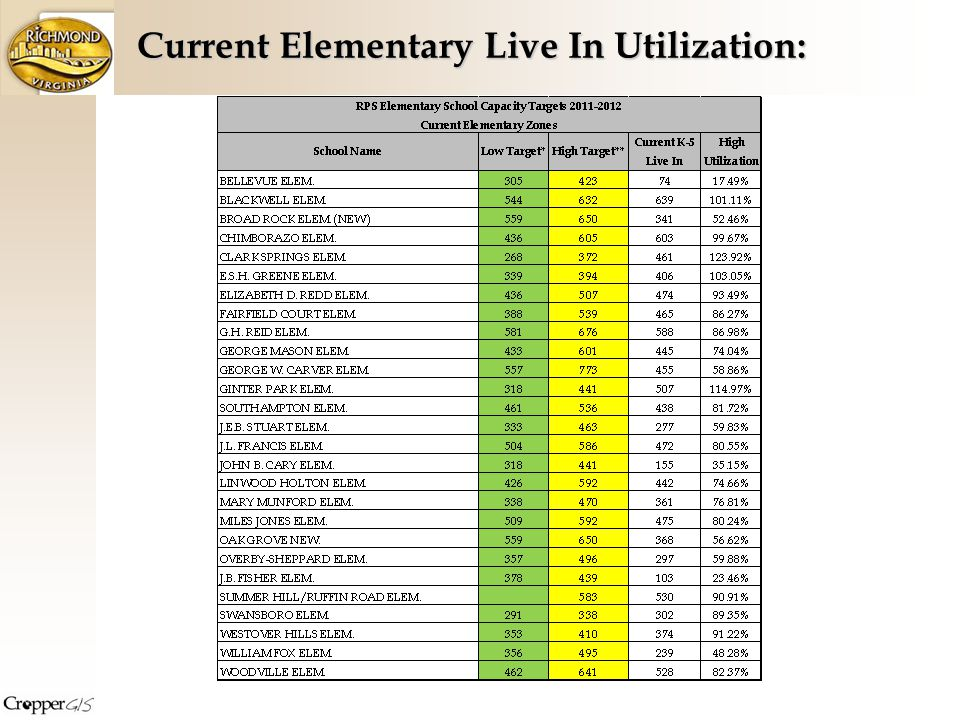 Current Elementary Live In Utilization:
