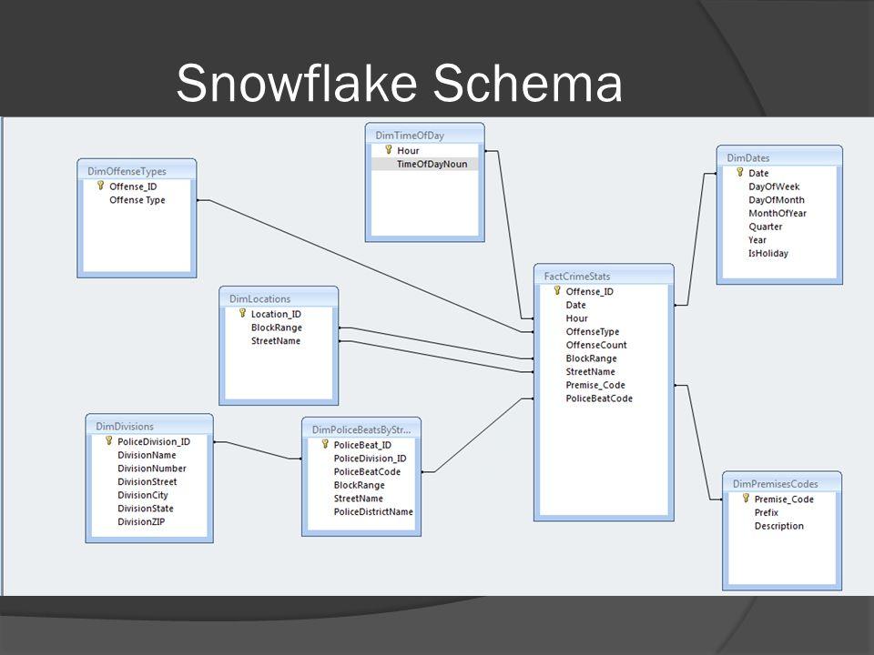 Snowflake Schema