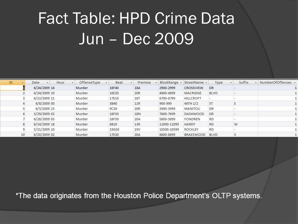 Fact Table: HPD Crime Data Jun – Dec 2009 *The data originates from the Houston Police Department's OLTP systems.