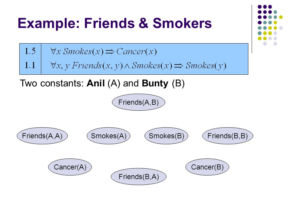 Example: Friends & Smokers Cancer(A) Smokes(A)Friends(A,A) Friends(B,A) Smokes(B) Friends(A,B) Cancer(B) Friends(B,B) Two constants: Anil (A) and Bunt