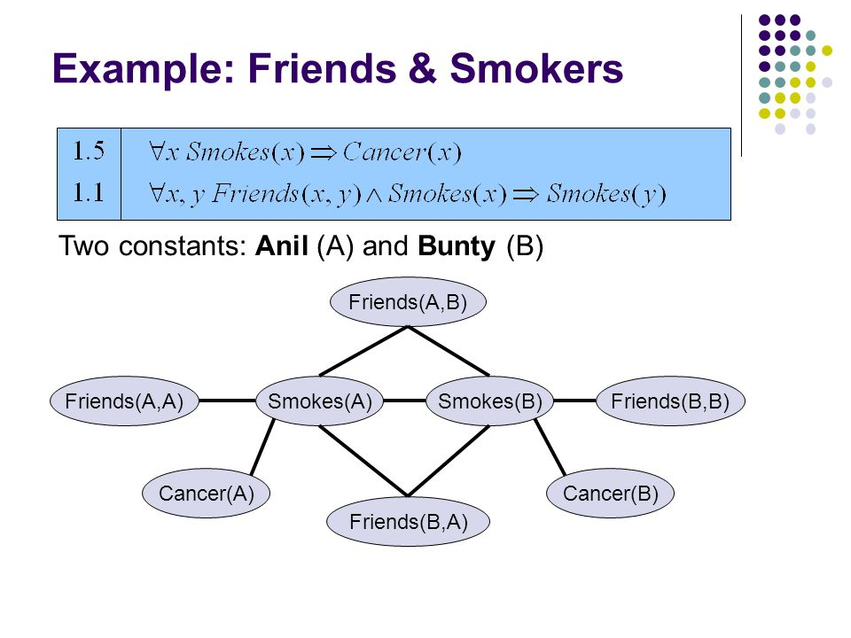 Example: Friends & Smokers Cancer(A) Smokes(A)Friends(A,A) Friends(B,A) Smokes(B) Friends(A,B) Cancer(B) Friends(B,B) Two constants: Anil (A) and Bunty (B)