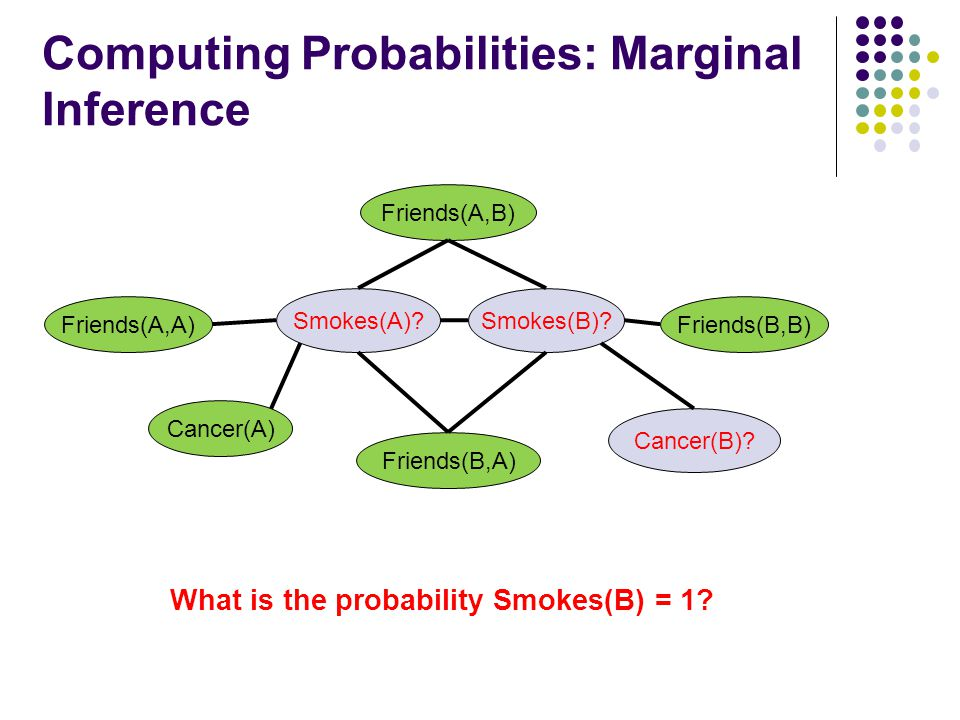 Computing Probabilities: Marginal Inference Cancer(A) Smokes(A).