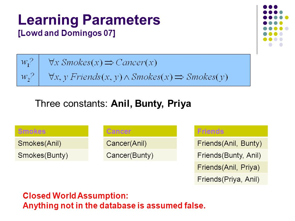 Smokes Smokes(Anil) Smokes(Bunty) Closed World Assumption: Anything not in the database is assumed false.