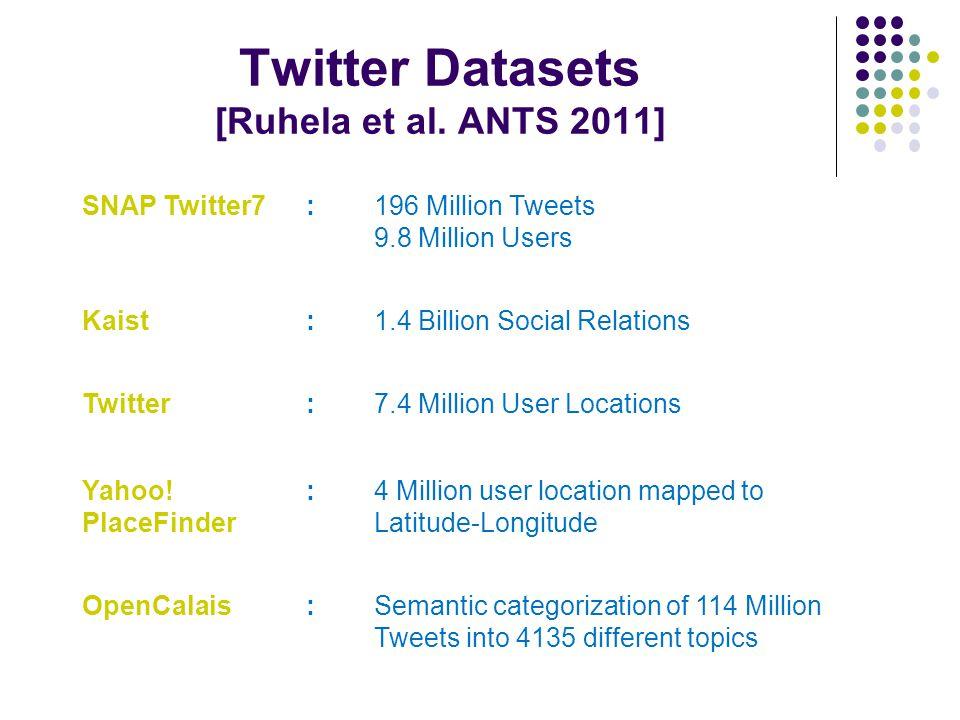 Twitter Datasets [Ruhela et al. ANTS 2011] SNAP Twitter7:196 Million Tweets 9.8 Million Users Kaist:1.4 Billion Social Relations Twitter:7.4 Million U