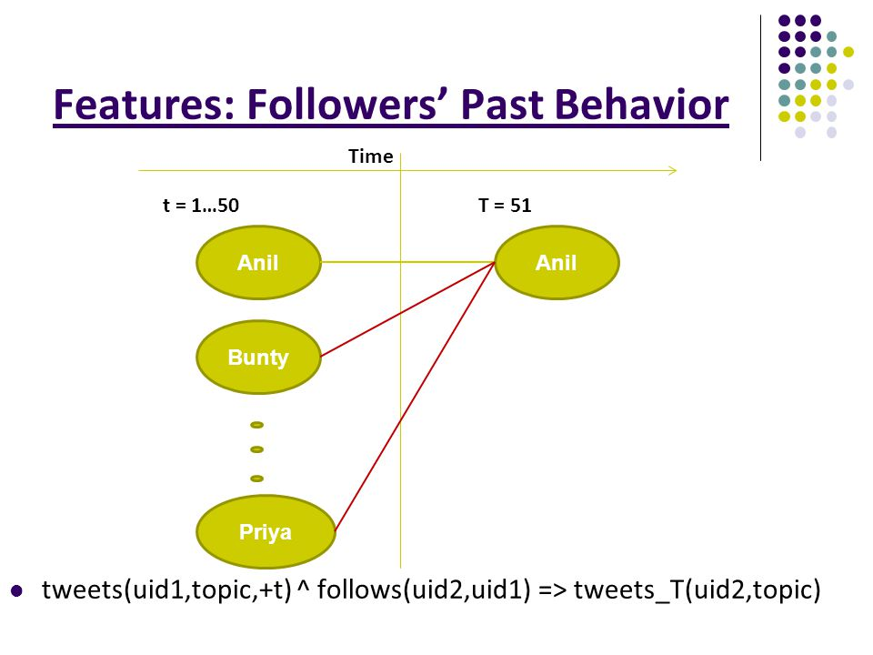 Features: Followers' Past Behavior tweets(uid1,topic,+t) ^ follows(uid2,uid1) => tweets_T(uid2,topic) Anil Bunty Priya Anil T = 51t = 1…50 Time