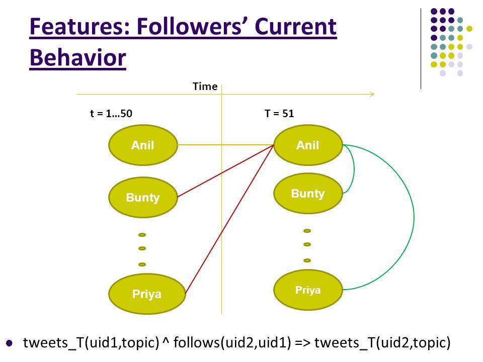 Features: Followers' Current Behavior Anil Bunty Priya Anil T = 51t = 1…50 Time Bunty Priya tweets_T(uid1,topic) ^ follows(uid2,uid1) => tweets_T(uid2