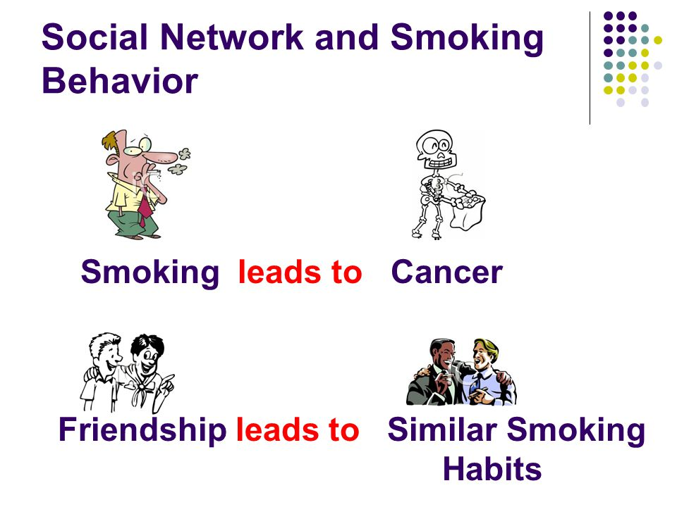 Social Network and Smoking Behavior Smoking leads toCancer Friendship leads to Similar Smoking Habits