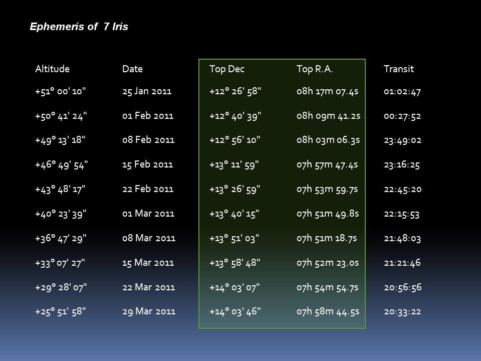 AltitudeDateTop DecTop R.A.Transit +51° 00 10 25 Jan 2011+12° 26 58 08h 17m 07.4s01:02:47 +50° 41 24 01 Feb 2011+12° 40 39 08h 09m 41.2s00:27:52 +49° 13 18 08 Feb 2011+12° 56 10 08h 03m 06.3s23:49:02 +46° 49 54 15 Feb 2011+13° 11 59 07h 57m 47.4s23:16:25 +43° 48 17 22 Feb 2011+13° 26 59 07h 53m 59.7s22:45:20 +40° 23 39 01 Mar 2011+13° 40 15 07h 51m 49.8s22:15:53 +36° 47 29 08 Mar 2011+13° 51 03 07h 51m 18.7s21:48:03 +33° 07 27 15 Mar 2011+13° 58 48 07h 52m 23.0s21:21:46 +29° 28 07 22 Mar 2011+14° 03 07 07h 54m 54.7s20:56:56 +25° 51 58 29 Mar 2011+14° 03 46 07h 58m 44.5s20:33:22 Ephemeris of 7 Iris
