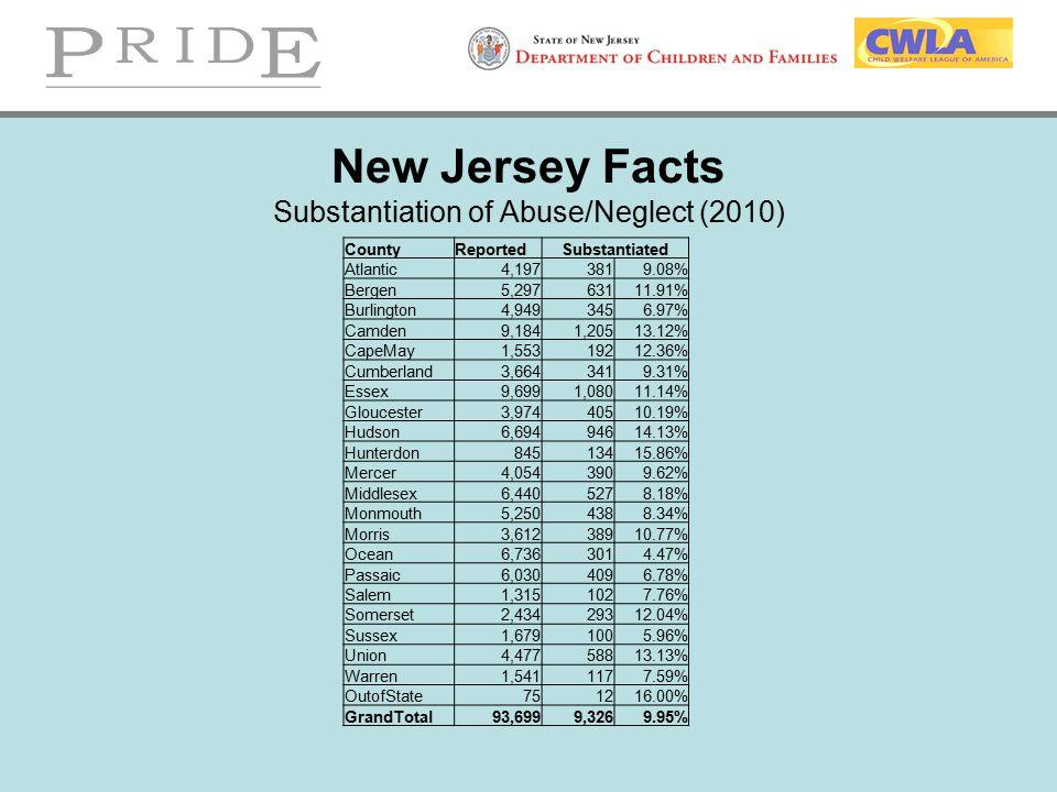 New Jersey Facts Substantiation of Abuse/Neglect (2010) CountyReportedSubstantiated Atlantic4,1973819.08% Bergen5,29763111.91% Burlington4,9493456.97%