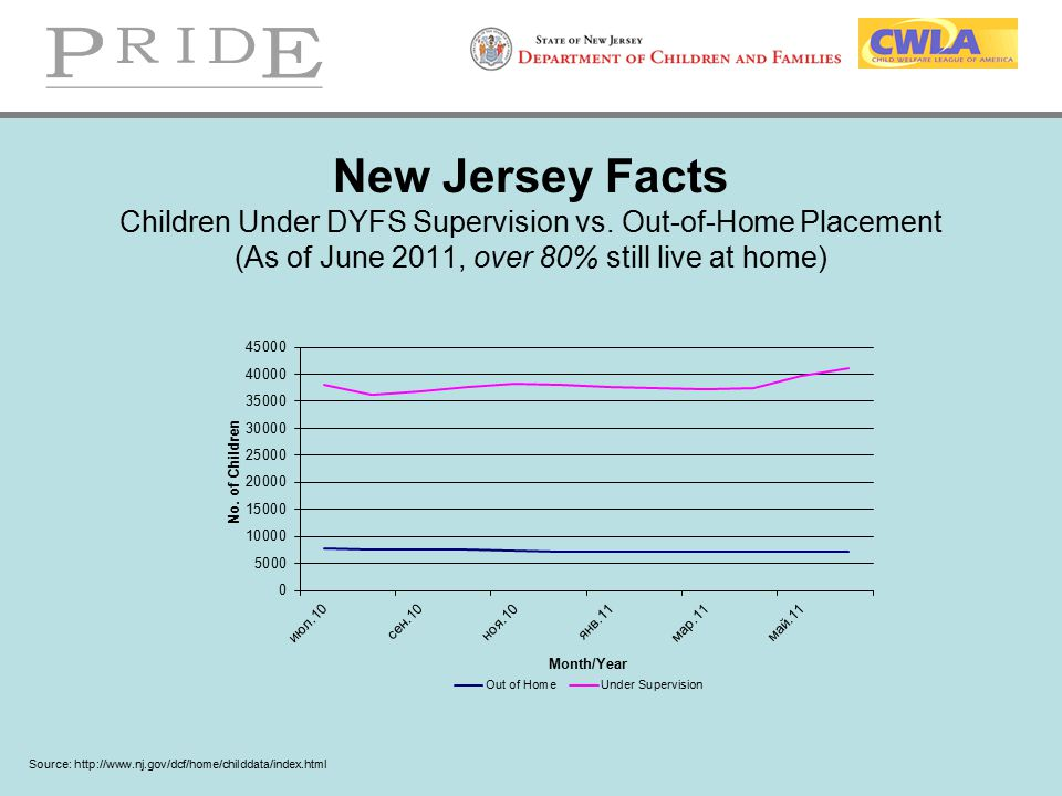 New Jersey Facts Children Under DYFS Supervision vs. Out-of-Home Placement (As of June 2011, over 80% still live at home) Source: http://www.nj.gov/dc