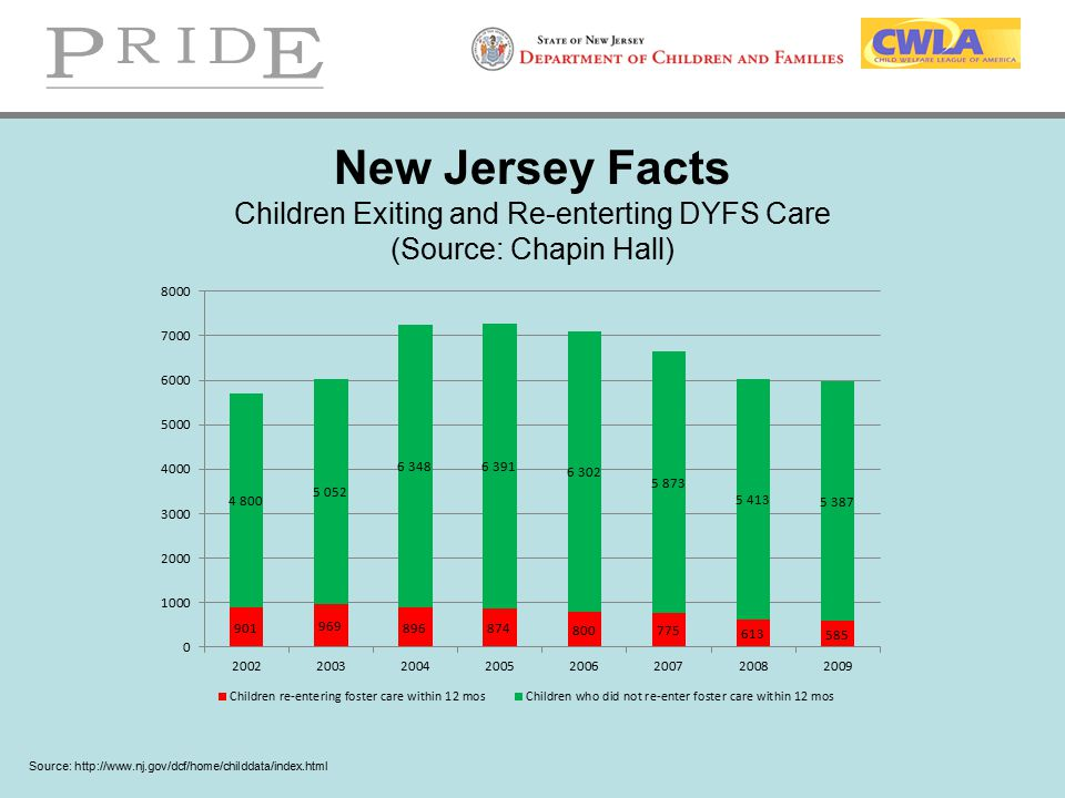 New Jersey Facts Children Exiting and Re-enterting DYFS Care (Source: Chapin Hall) Source: http://www.nj.gov/dcf/home/childdata/index.html