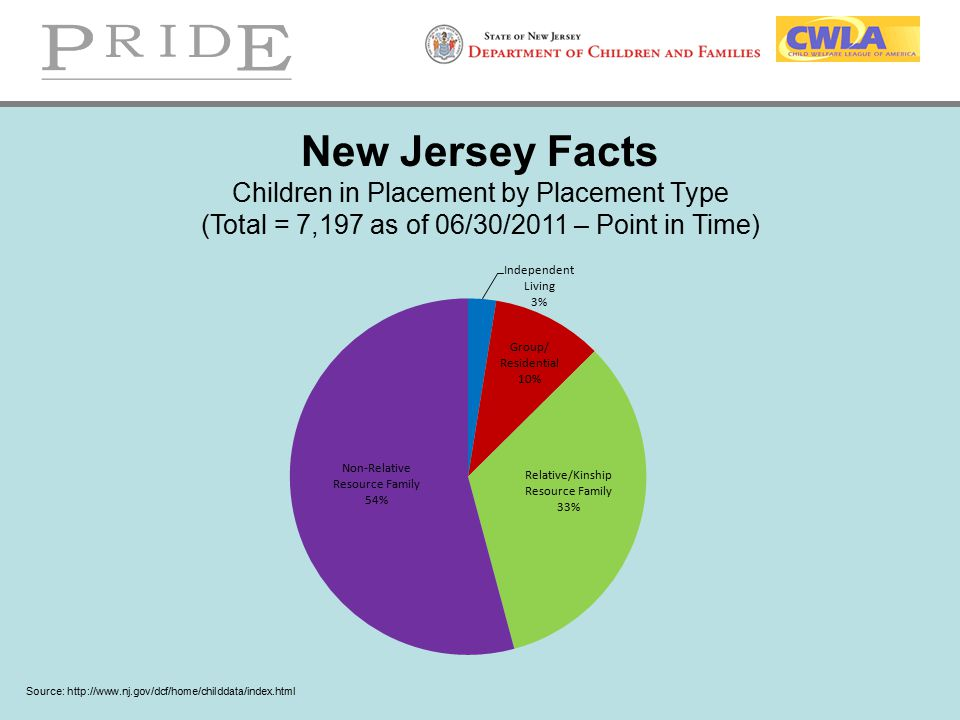 New Jersey Facts Children in Placement by Placement Type (Total = 7,197 as of 06/30/2011 – Point in Time) Source: http://www.nj.gov/dcf/home/childdata