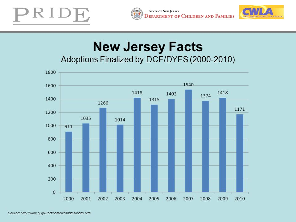 New Jersey Facts Adoptions Finalized by DCF/DYFS (2000-2010) Source: http://www.nj.gov/dcf/home/childdata/index.html