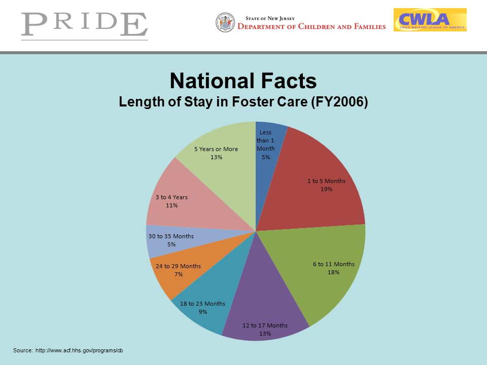National Facts Length of Stay in Foster Care (FY2006) Source: http://www.acf.hhs.gov/programs/cb