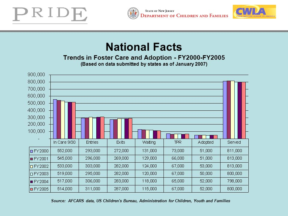 National Facts Trends in Foster Care and Adoption - FY2000-FY2005 (Based on data submitted by states as of January 2007) Source: AFCARS data, US Child