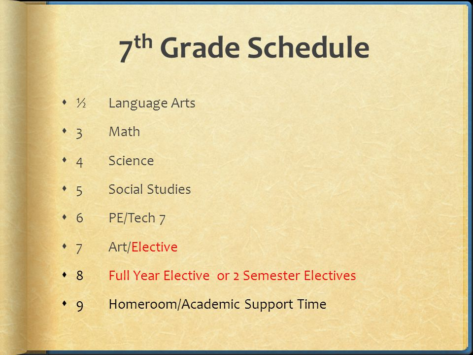 7 th Grade Schedule  ½Language Arts  3Math  4Science  5 Social Studies  6PE/Tech 7  7Art/Elective  8Full Year Elective or 2 Semester Electives  9Homeroom/Academic Support Time