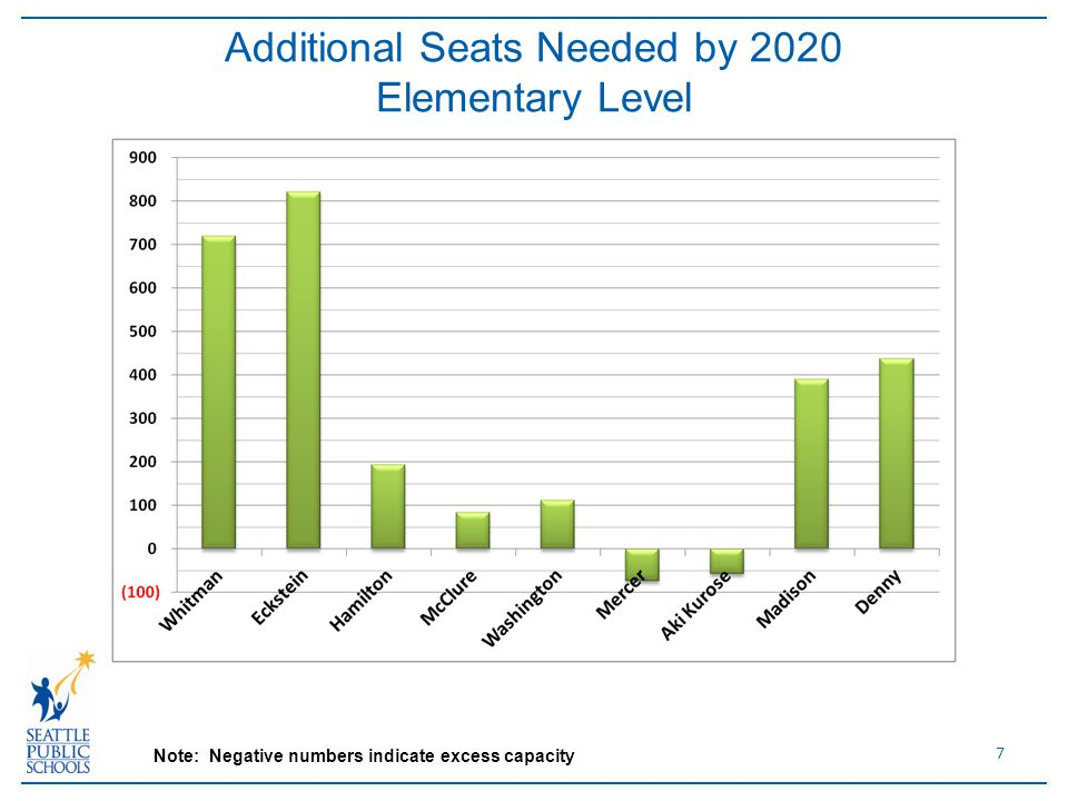 7 Additional Seats Needed by 2020 Elementary Level Note: Negative numbers indicate excess capacity