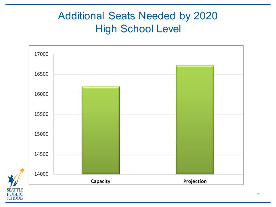 9 Additional Seats Needed by 2020 High School Level