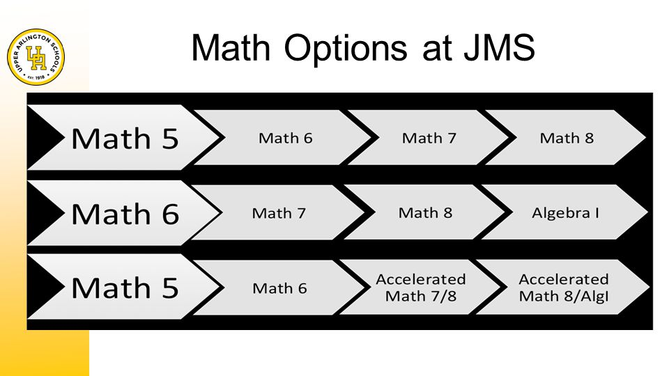 Math Options at JMS