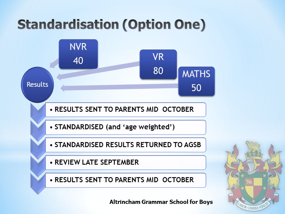 Altrincham Grammar School for Boys RESULTS SENT TO PARENTS MID OCTOBERSTANDARDISED (and 'age weighted')STANDARDISED RESULTS RETURNED TO AGSBREVIEW LATE SEPTEMBERRESULTS SENT TO PARENTS MID OCTOBER Results NVR 40 VR 80 MATHS 50