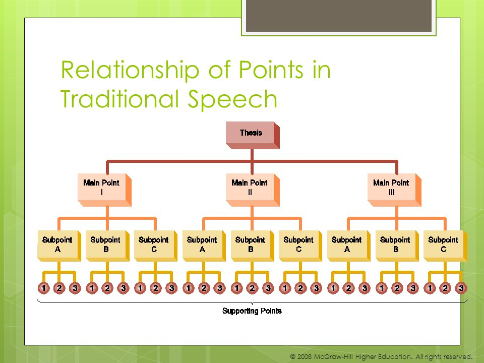 Relationship of Points in Traditional Speech © 2008 McGraw-Hill Higher Education.