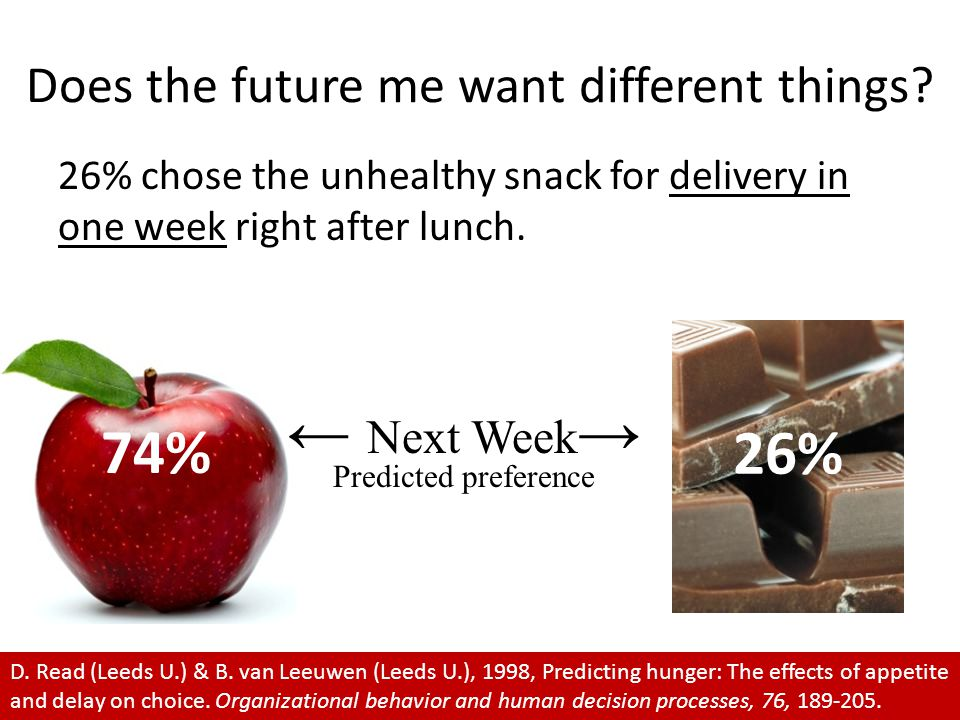 26% chose the unhealthy snack for delivery in one week right after lunch.
