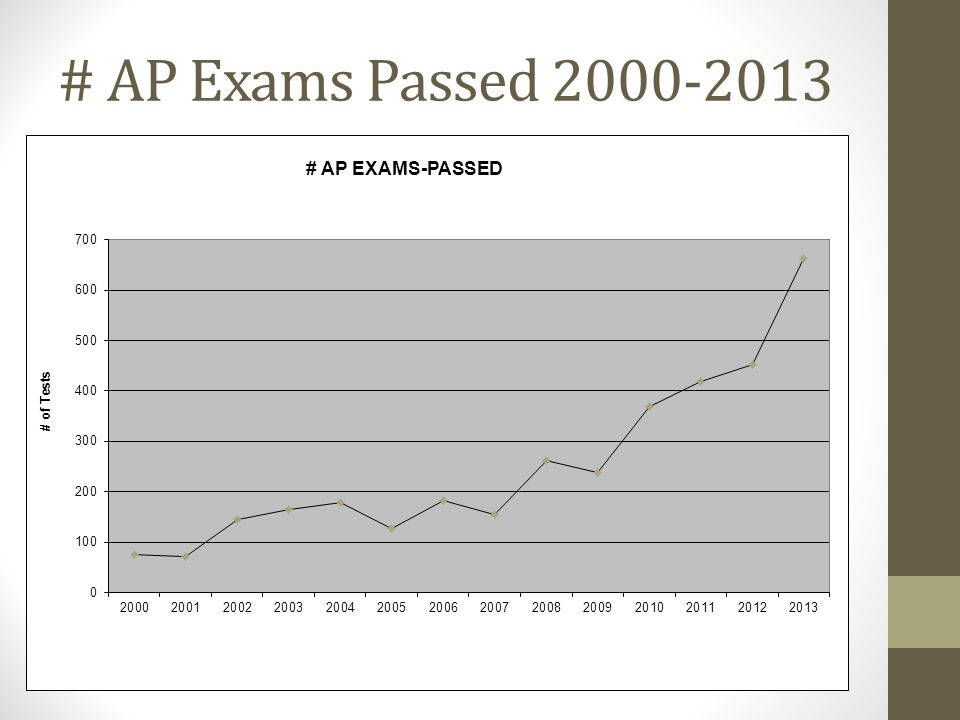# AP Exams Passed 2000-2013