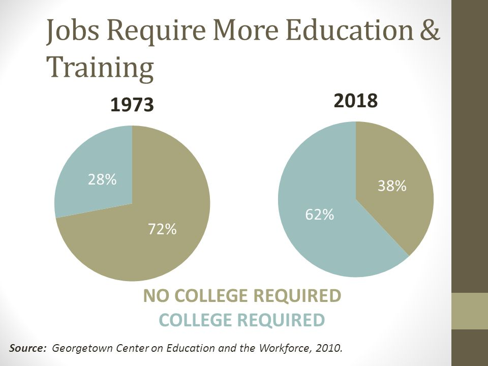 Jobs Require More Education & Training NO COLLEGE REQUIRED COLLEGE REQUIRED Source: Georgetown Center on Education and the Workforce, 2010.