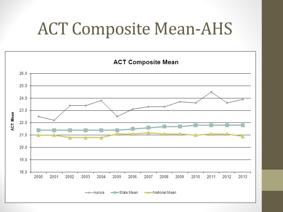 ACT Composite Mean-AHS