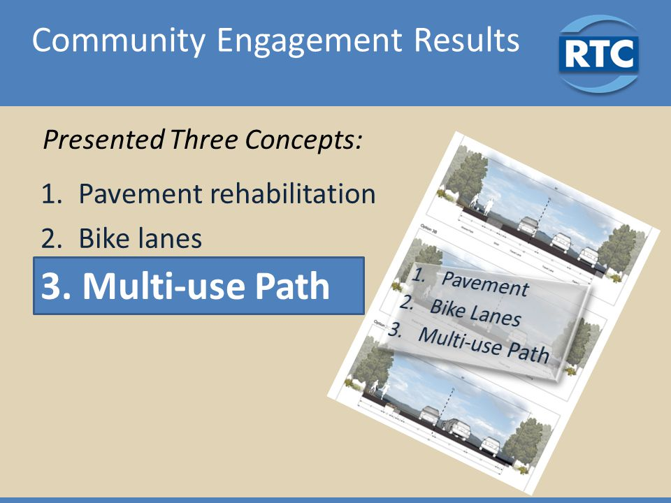 Community Engagement Results 1.Pavement rehabilitation 2.Bike lanes 3. Multi-use Path Presented Three Concepts: