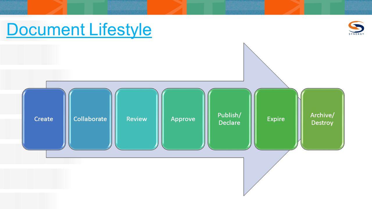 Document Lifestyle CreateCollaborateReviewApprove Publish/ Declare Expire Archive/ Destroy
