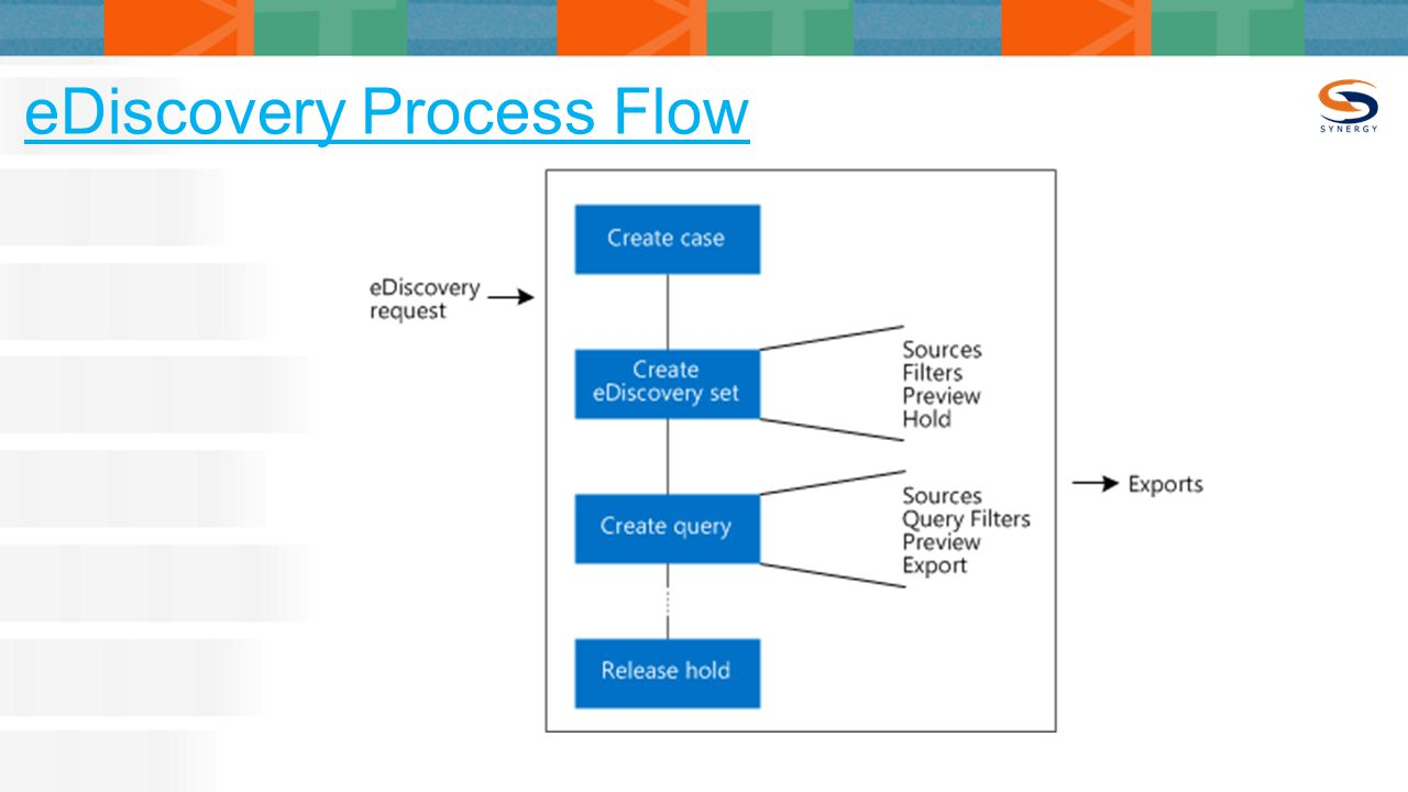 eDiscovery Process Flow