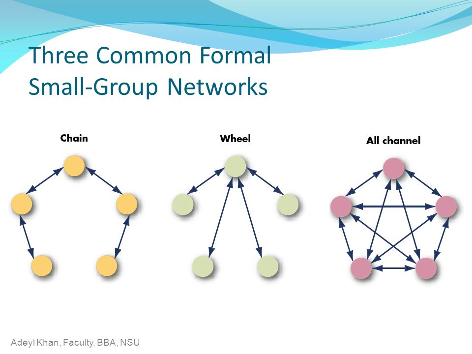 Adeyl Khan, Faculty, BBA, NSU Three Common Formal Small-Group Networks