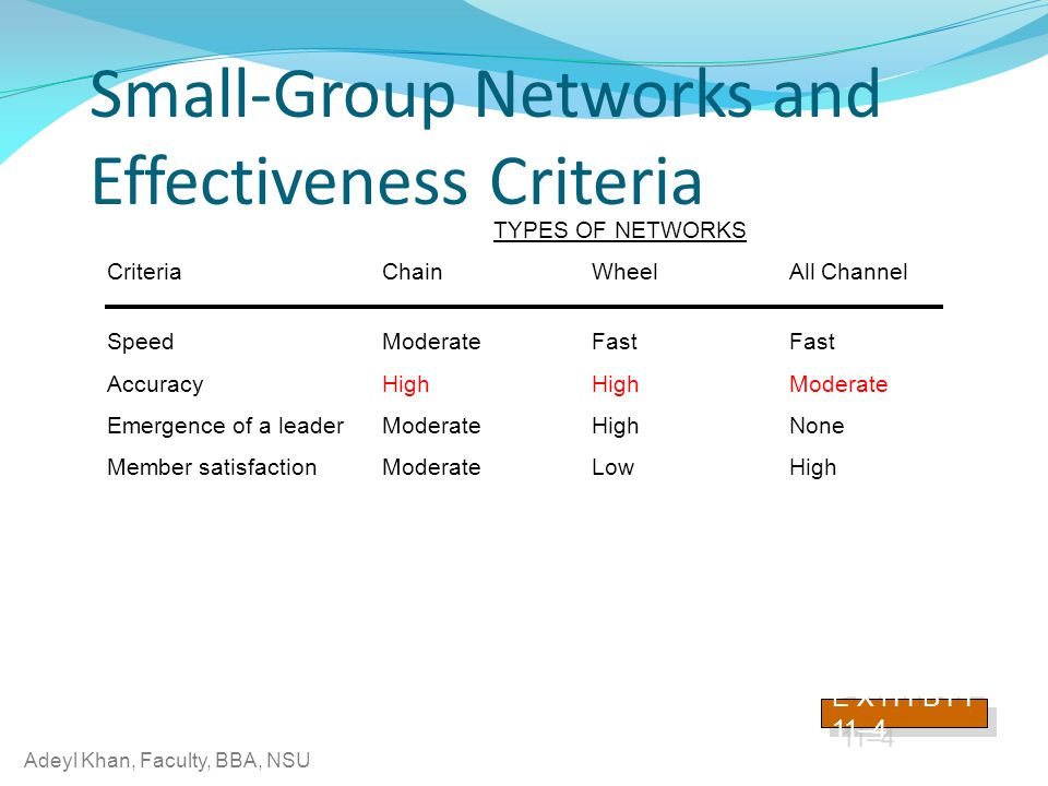 Adeyl Khan, Faculty, BBA, NSU Small-Group Networks and Effectiveness Criteria E X H I B I T 11–4 TYPES OF NETWORKS Criteria Chain Wheel All Channel Speed Moderate Fast Fast Accuracy High High Moderate Emergence of a leader Moderate High None Member satisfaction Moderate Low High