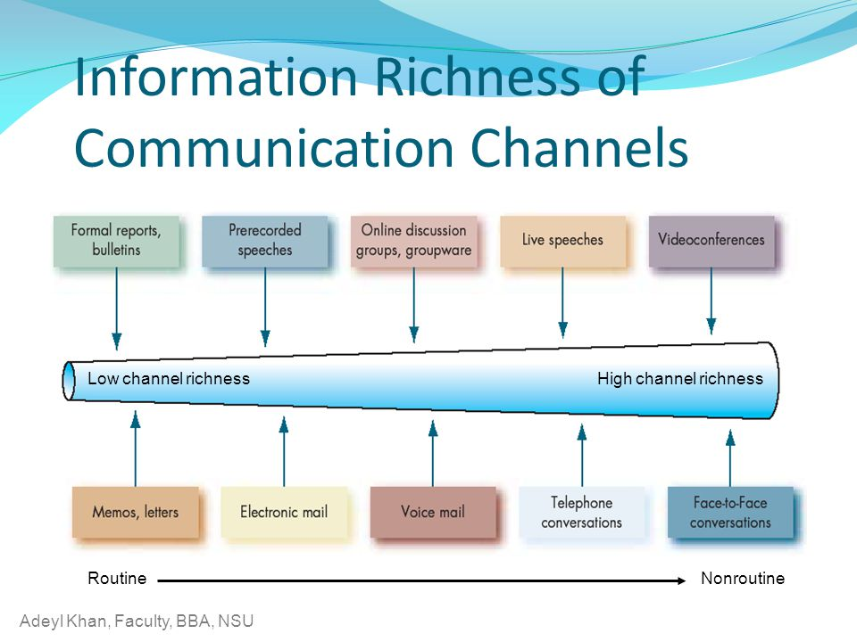 Adeyl Khan, Faculty, BBA, NSU Information Richness of Communication Channels Low channel richnessHigh channel richness RoutineNonroutine