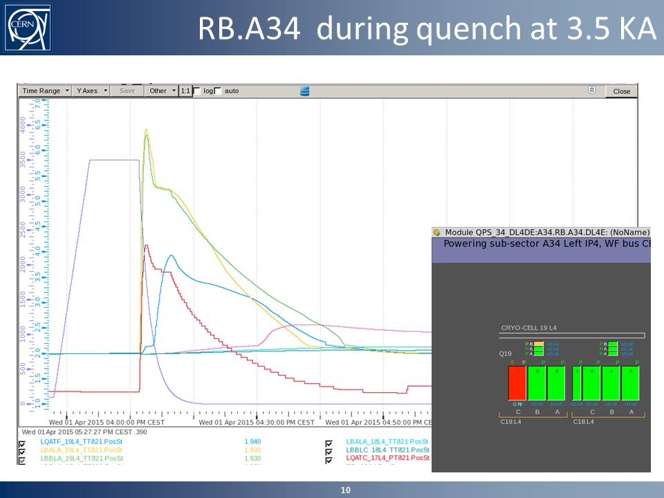 RB.A34 during quench at 3.5 KA 10