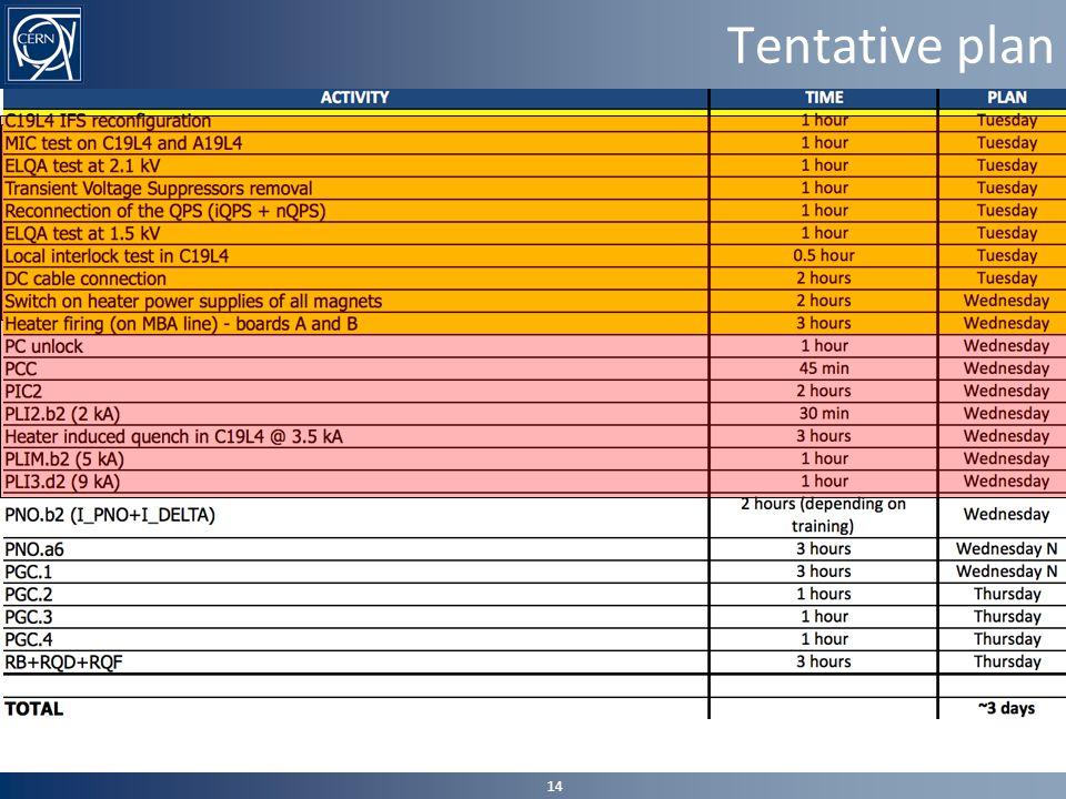 Tentative plan 14
